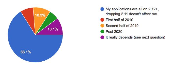 Typelevel scala | Cats Ecosystem Community Survey 2018 Results
